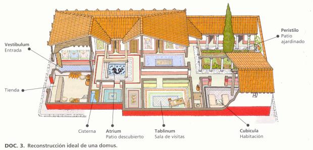 Representação de uma Casa Romana e suas instalações
