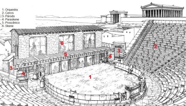Partes do Teatro Grego
