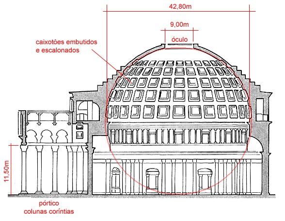 estrutura panteao