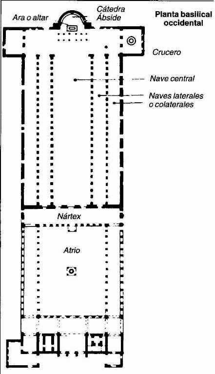 Planta Basilical Romana