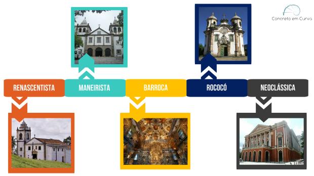 linha-do-tempo-arquitetura-colonial-brasileira-blog-concreto-em-curva